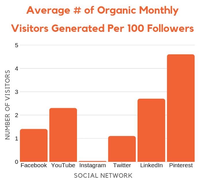 tráfico de redes sociales