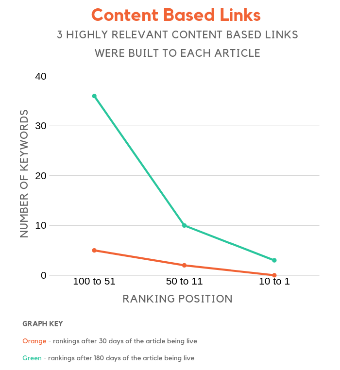 enlaces basados en contenido